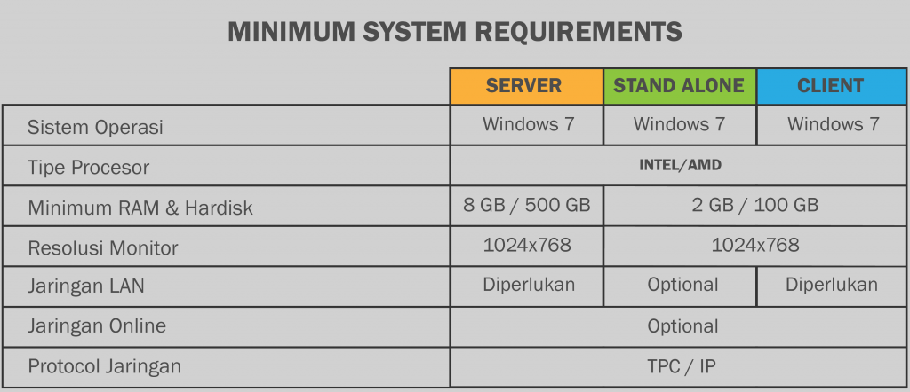 Easy Accounting System - Minimum System Requirements
