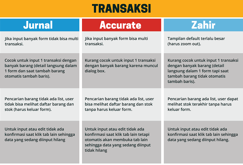 tabel transaksi software akuntansi cloud